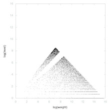 Photo: Decomposition of A046992 - decomposition into weight * level + jump