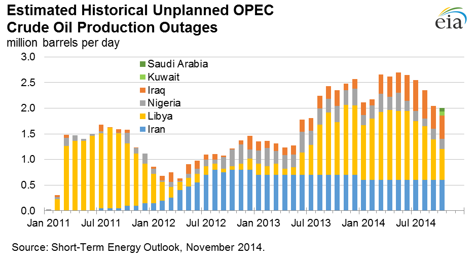 http://econbrowser.com/wp-content/uploads/2014/11/temp_oil_disruption_nov_14.png
