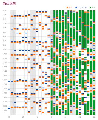 新生児期の生活パターン