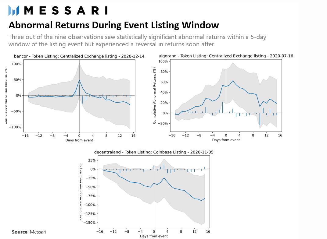 Ценообразование активов после листинга.