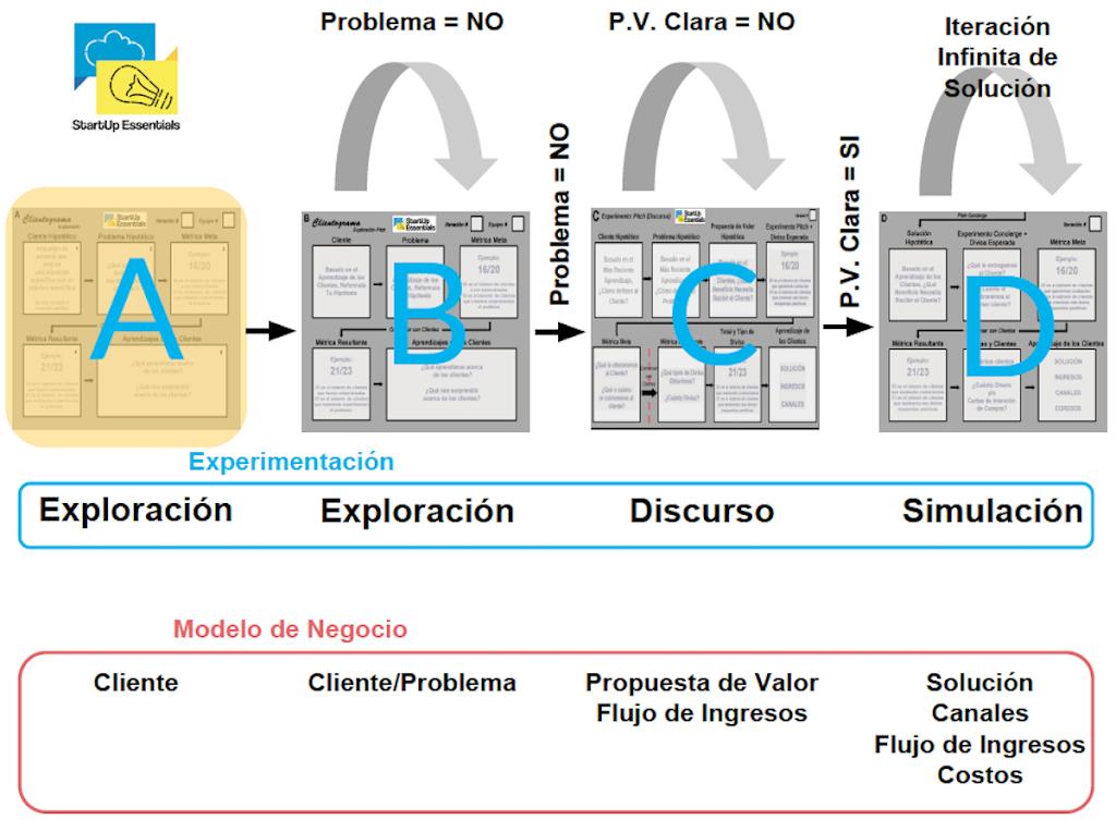 Clientograma - Herramienta visual de emprendimiento desarrollada por Startup Essentials y Apremy
