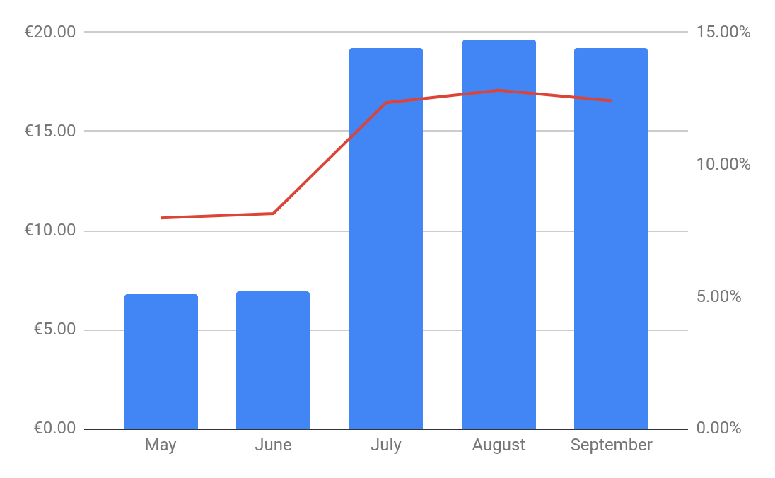 Mintos passive income september monthly report