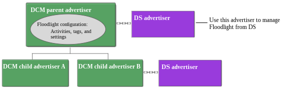 Advertiser hierarchy with DS linked the parent.