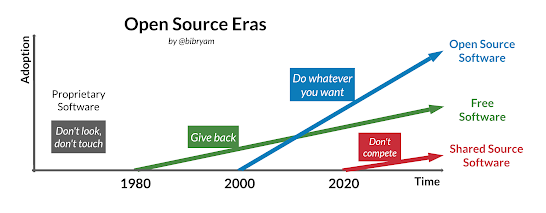 Open Source Eras and relative adoption trend lines