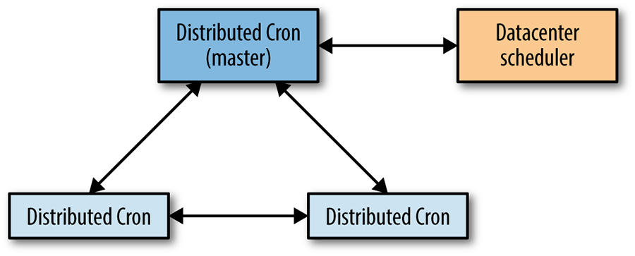 The interactions between distributed cron replicas.