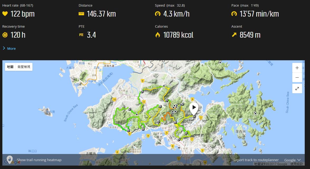由於手錶使用了省電模式,Suunto Ambit只量得146km。按圖看Suunto記錄