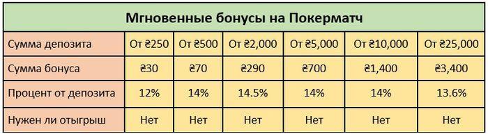 Характеристики мгновенных бонусов PokerMatch