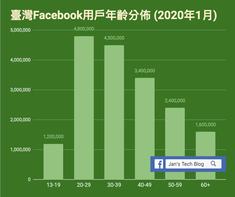 臺灣Facebook用戶的年齡分佈 - 2020年1月