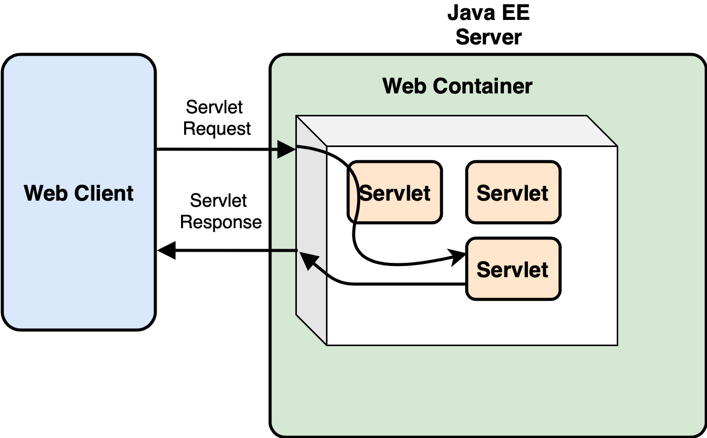 Web Server and Servlet Container