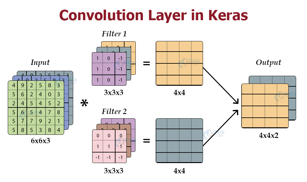 Keras Convolution Neural Network Layers and Working - DataFlair