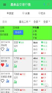台灣市場交易行情-農漁禽 - náhled