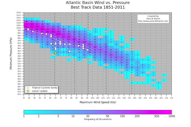Photo: #Sandy vs. Historical Wind vs. Pressure chart updated through 10/28 8AM EDT Advisory: