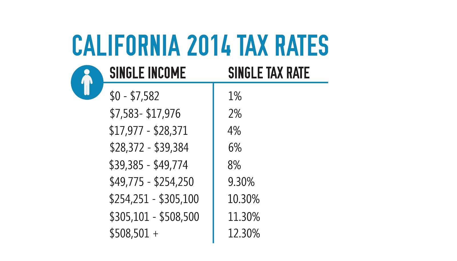 California 2014 Tax Rates.jpg