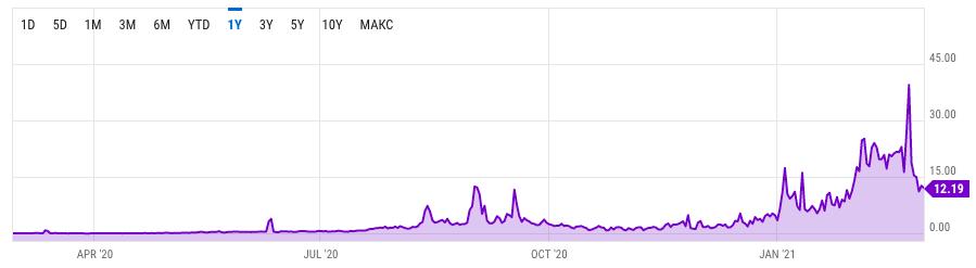 График роста комиссии в Ethereum за последний год. Источник.