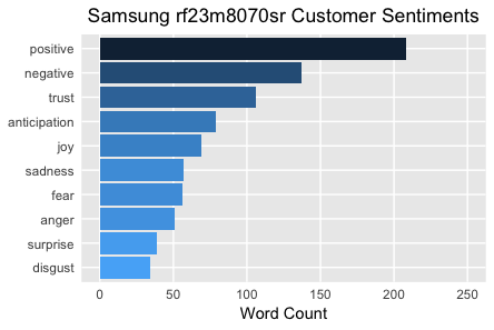 Samsung rf23m8070sr Customer Sentiments
