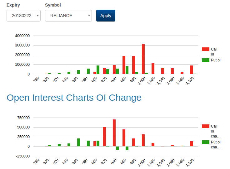 Open Interest Chart for NSE Reliance