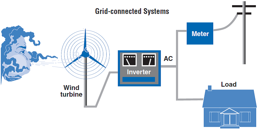 visual guide of  grid-connected system model for wind turbines