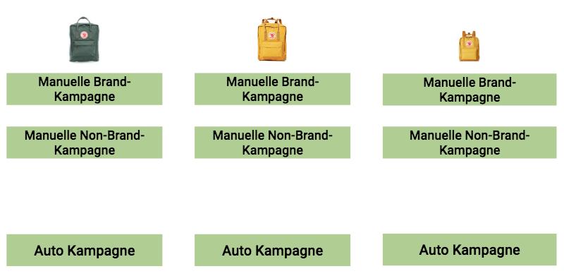 Kampagnen-Setup mit Keyword-Ausrichtung