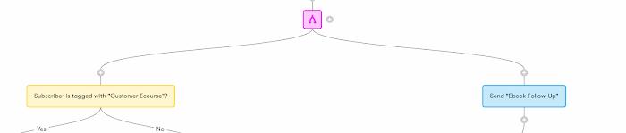 Automated workflow split inside Drip.