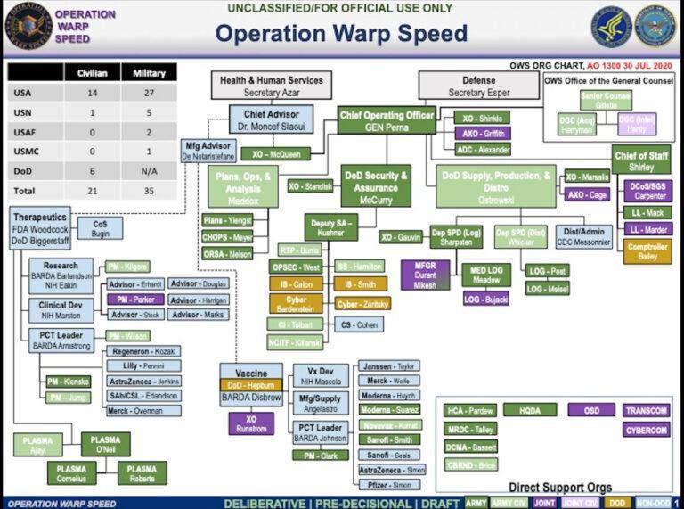 Operation Warp Speed chart