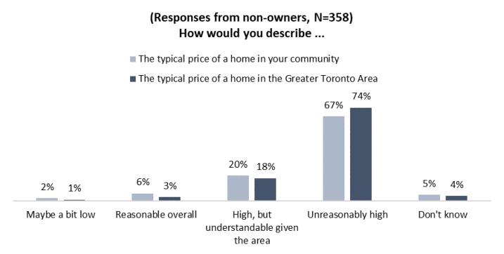 Toronto housing