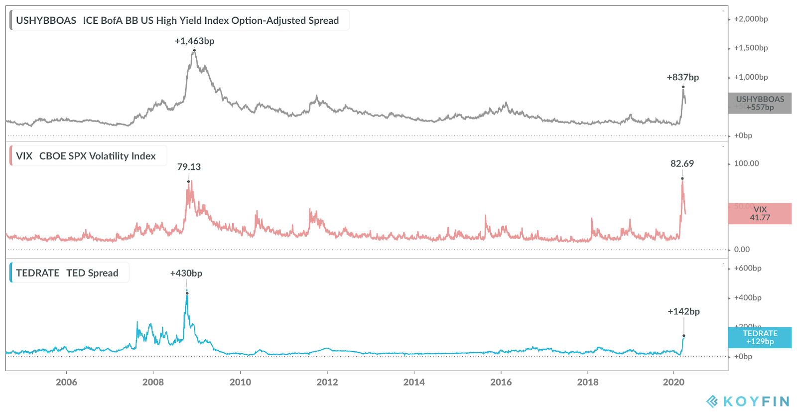 Risk indicators such as high yield spread, VIX and Ted spread are still elevated