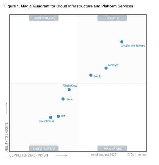 2020 Gartner Magic Quadrant Report that shoGoogle Cloud as a Leader in Infrastructure and Platform Services
