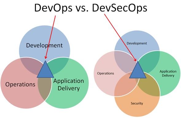 Diferenciación entre el DevOps y DevSecOps