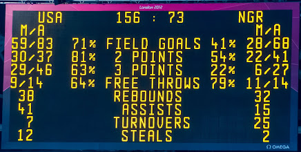 Photo: New Olympic Record for Points scored in a game shooting 71% from the field and 63% from 3 points