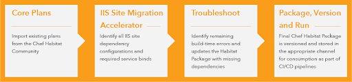 Escape DLL Hell with the Chef Windows IIS Site Migration Accelerator