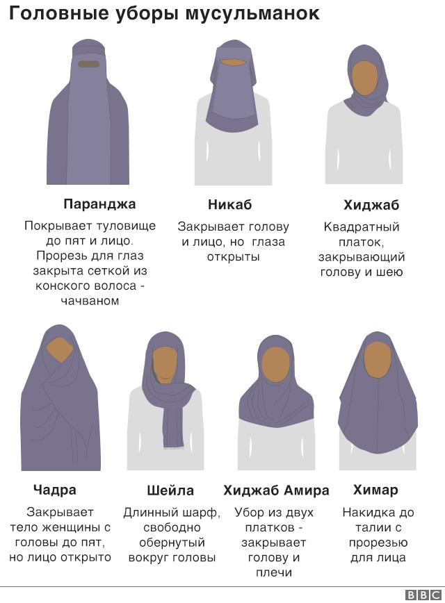 Исламские головные уборы и их описание