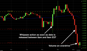 A five-minute chart of the EUR/USD