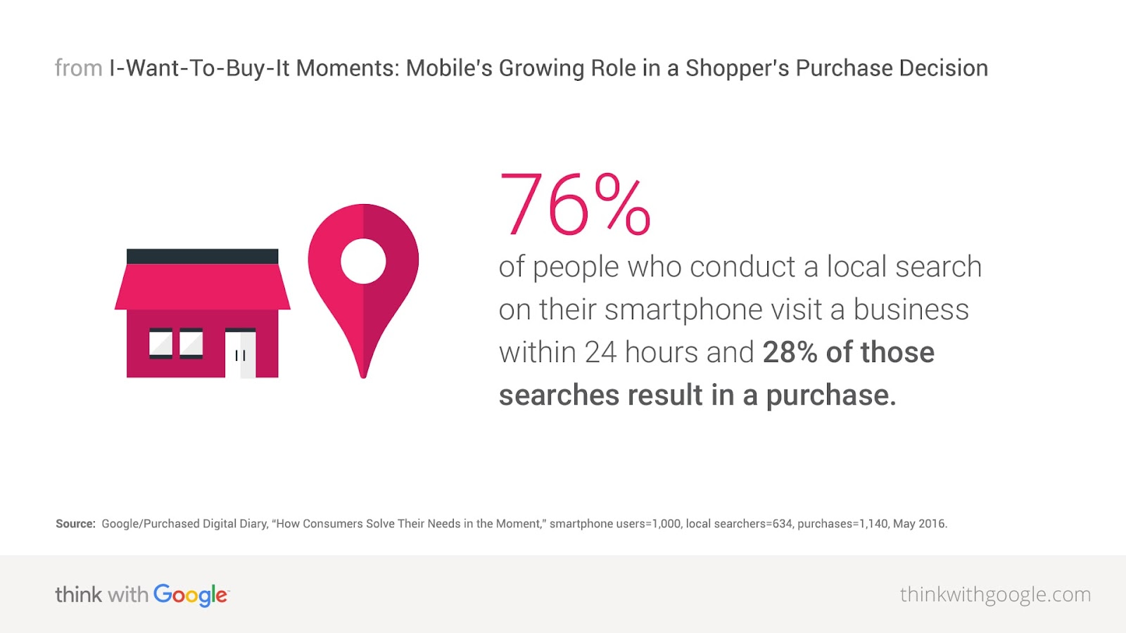 76% of people who do a local search on their mobile phone visit a business within 24 hours and 28% of these searches result in a purchase.