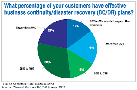 What percentage of your customers have effective business continuity /disaster recovery (BC/DR) plan?