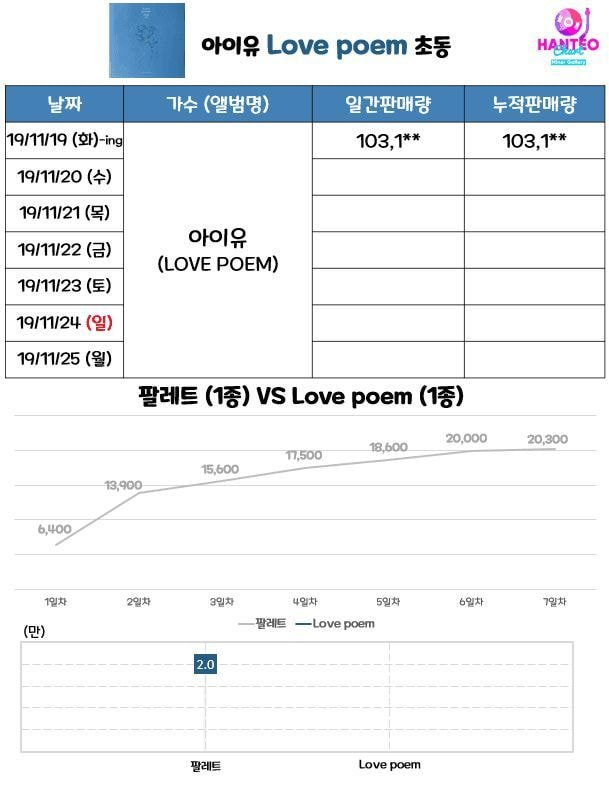iu album sales2