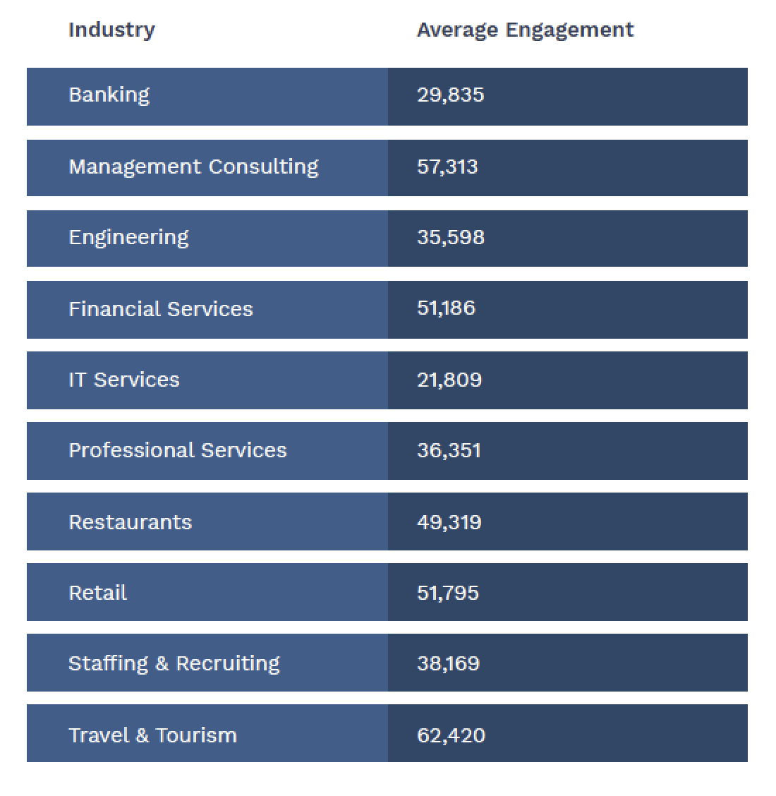 Industry and average engagement