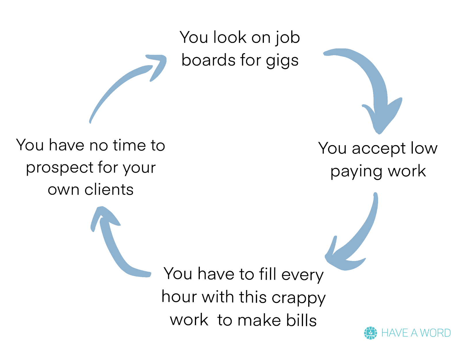 the problem with freelance writing job boards