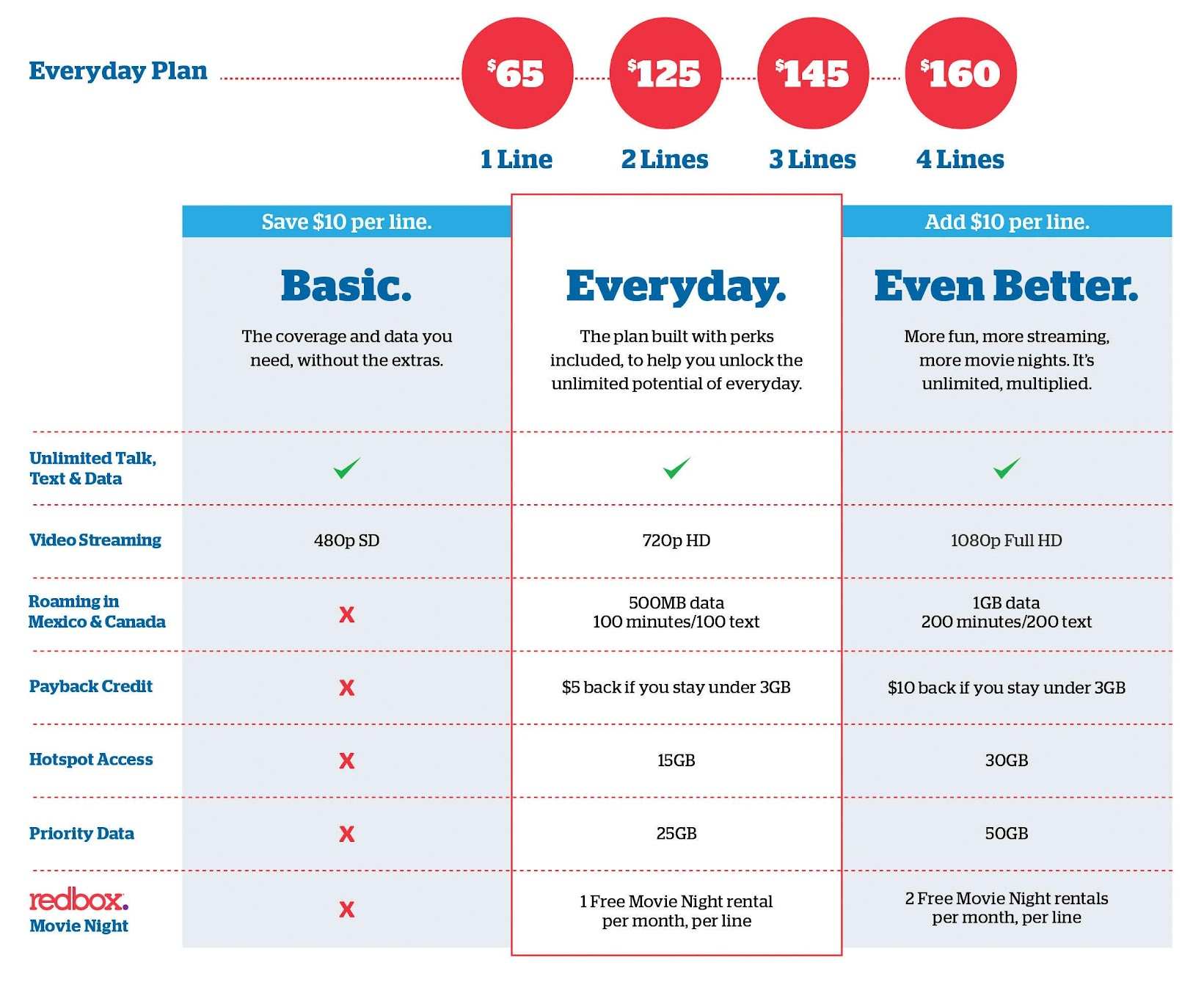 U.S. Cellular's new Basic, Everyday and Even Better Unlimited Plans let customers choose and customize a plan to match their lifestyle