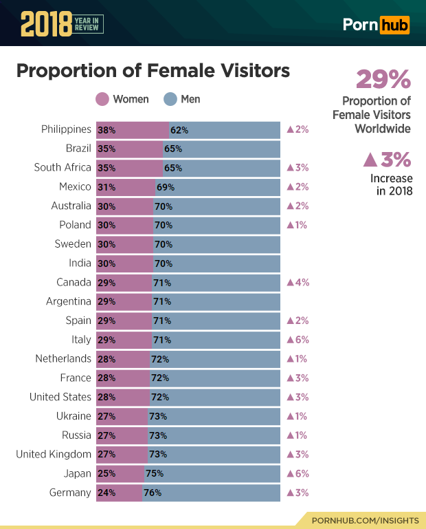 pornhub statistics female visitors how many women watch porn