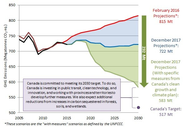 Graph of Canada's overall emissions projections to 2030.