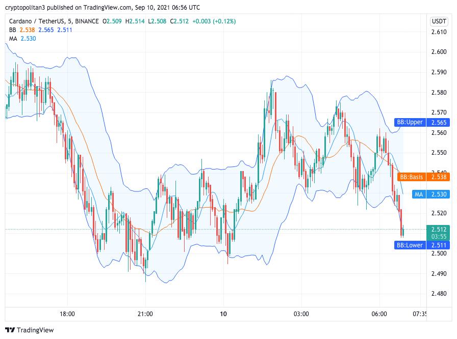 Cardano Price Analysis: ADA/USD stuck at $2.5 price barrier, will bulls retest $2.0? 1