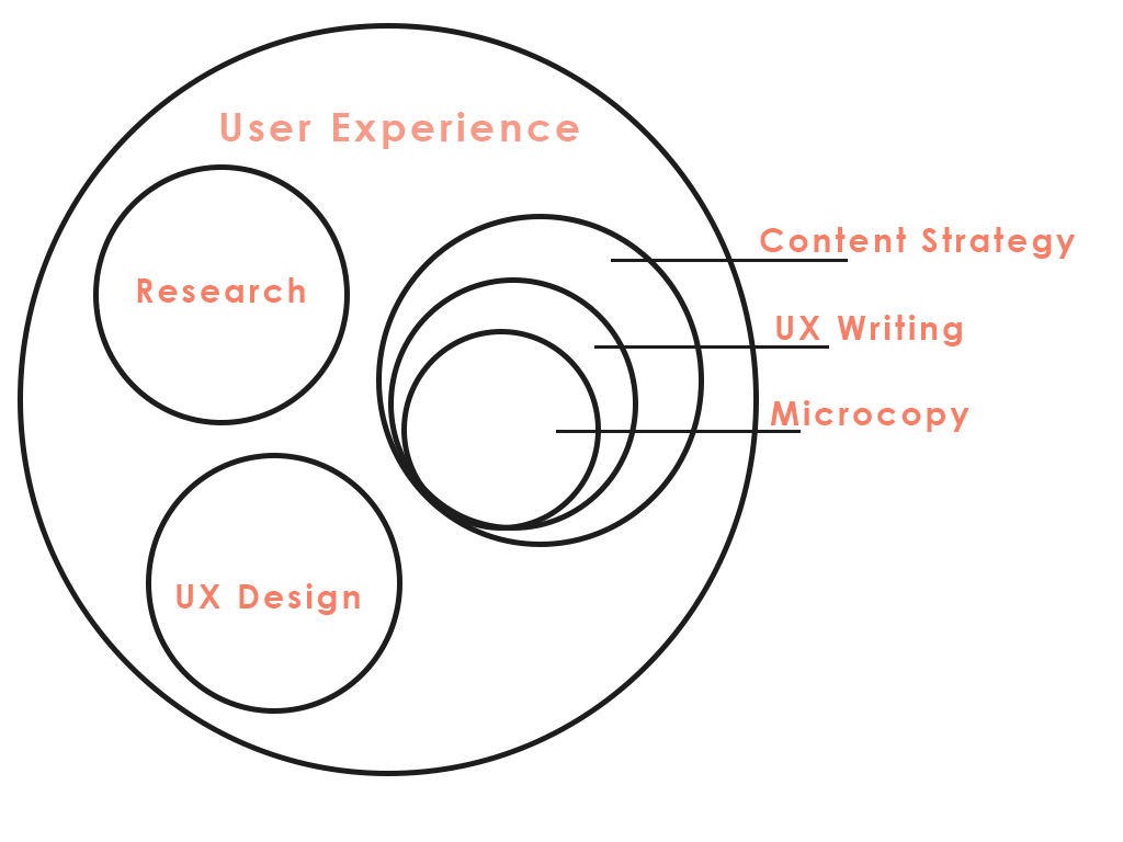 O universo do UX Writing.