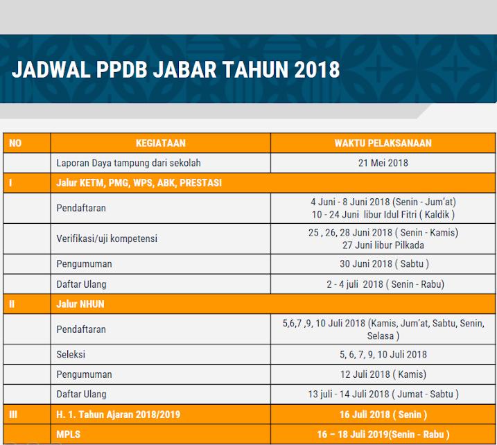 jadwal ppdb smk negeri 4 bogor 2018