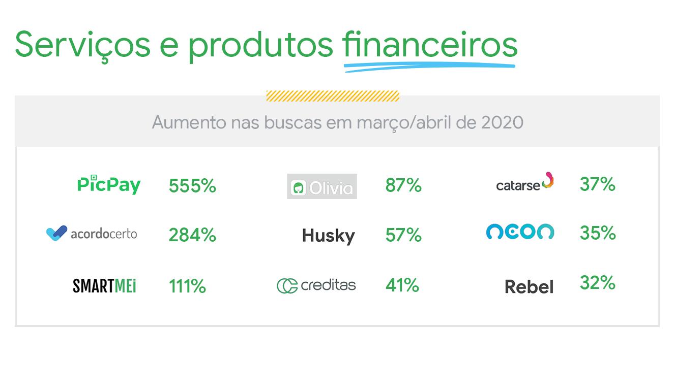 Serviços e produtos financeiros seguem crescendo