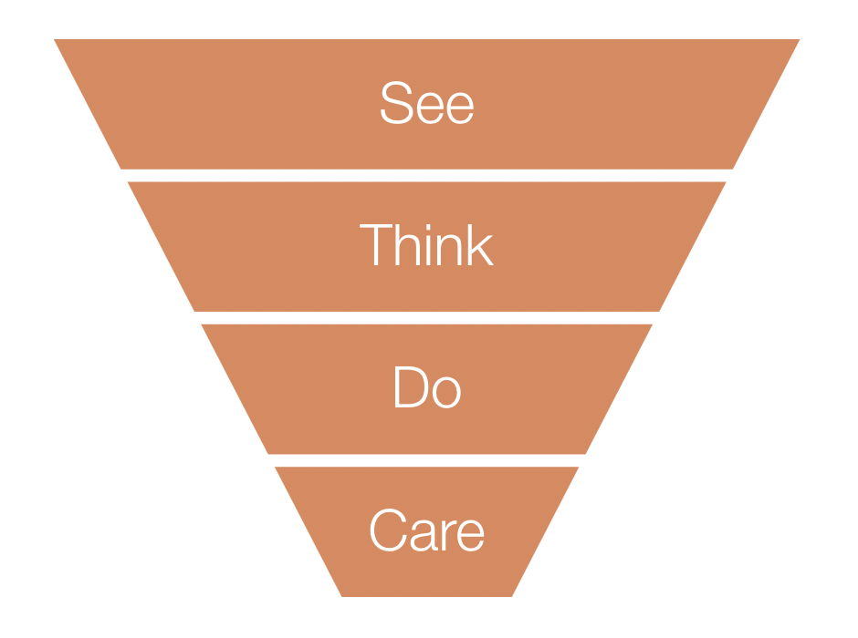 The See, Think, Do, Care framework