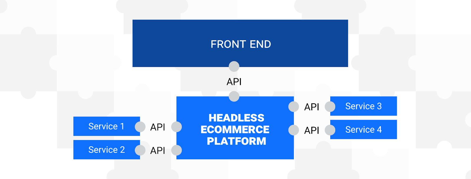 headless architecture frontend backend