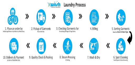 laundry process analysis This process is not suitable for the production of toilet soap, can be used to produce laundry and all other types of soft and liquid soaps the process does not permit the removal of waste alkali.