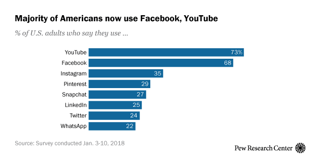 Social media usage in 2018