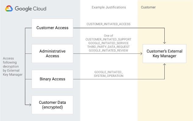 KAJ diagram:  On left, gray rectangle reads Access following decryption by External Key Manager and four stacked boxes: Customer Access, Administrative Access, Binary Access, and Customer Data (encrypted). The first three flow through Example Justifications column, the 3 flows labeled (1) CUSTOMER_INITIATED_ACCESS, (2) one of CUSTOMER_INITIATED_SUPPORT, GOOGLE_INITIATED_SERVICE, THIRD_PARTY_DATA_REQUEST, GOOGLE_INITIATED_REVIEW and (3) GOOGLE_INITIATED_SYSTEM_OPERATION. These 3 flow into Customer's External Key Manager box in a Customer column.