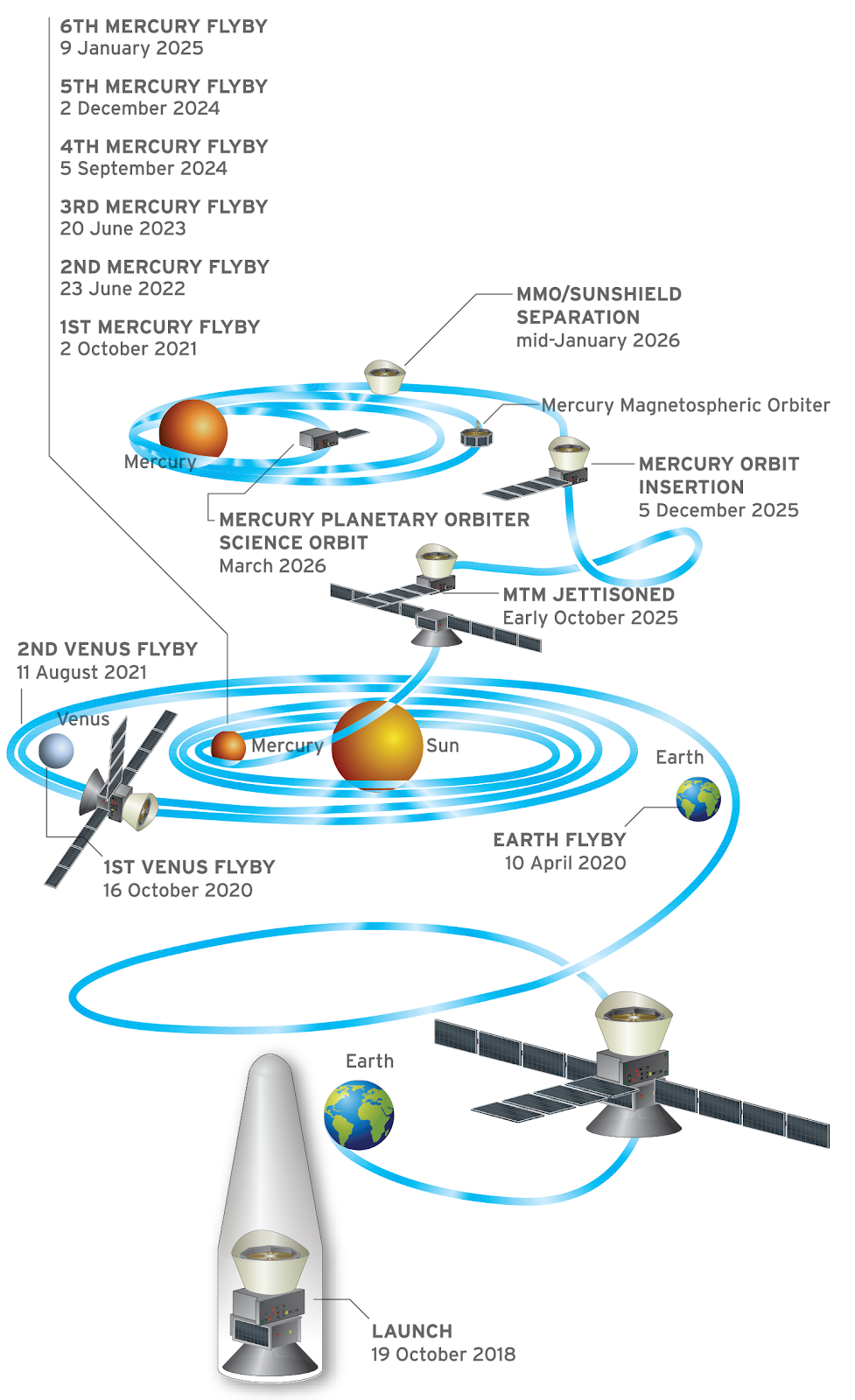 Graphic of BepiColumbo mission profile